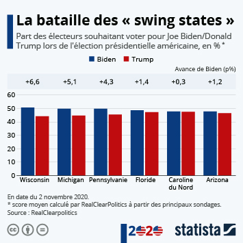 Infographie: La bataille des « swing states » | Statista