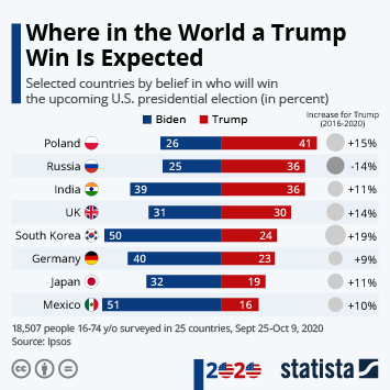 Infographic: Where in the World a Trump Win Is Expected | Statista