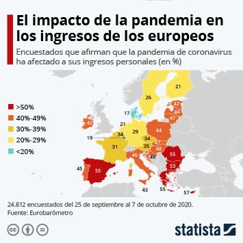 ¿Cómo afecta la pandemia a los ingresos personales de los europeos?