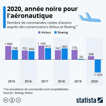 Lien vers 2020, année noire pour l'aéronautique Infographie