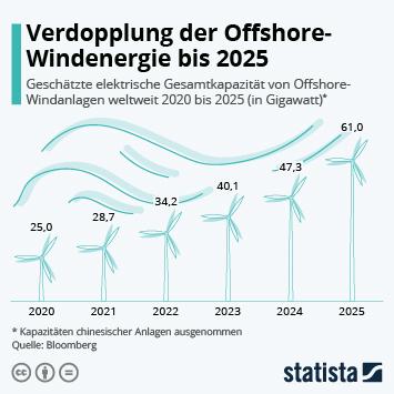 Link zu Verdopplung der Offshore-Windenergie bis 2025 Infografik