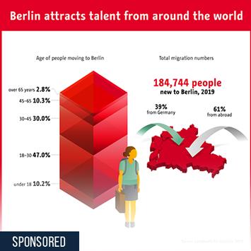 Link zu Berlin attracts talent from around the world Infografik