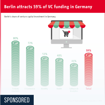 Link zu Berlin is by far the most important location for startups Infografik