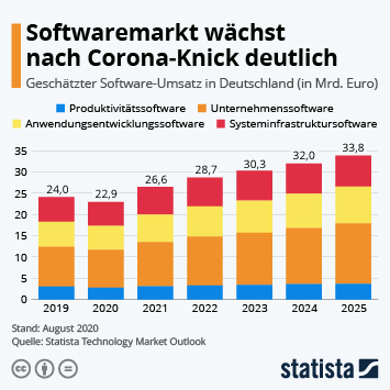 Infografik: Softwaremarkt wächst nach Corona-Knick deutlich | Statista