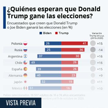 Infografía: ¿Qué países vaticinan una victoria de Donald Trump? | Statista