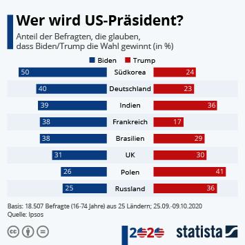 Infografik: Wer wird US-Präsident? | Statista