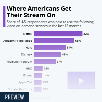Link to Where Americans Are Getting Their Stream On Infographic