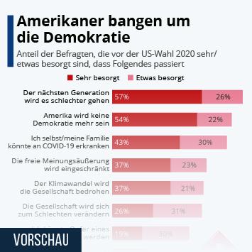 Infografik: Amerikaner bangen um ihre Demokratie | Statista