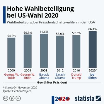Infografik: Hohe Wahlbeteiligung bei US-Wahl 2020   Statista