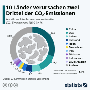 Infografik: 10 Länder verursachen zwei Drittel der CO₂-Emissionen | Statista