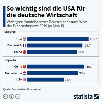Infografik: So wichtig sind die USA für die deutsche Wirtschaft | Statista