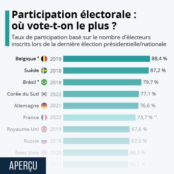 Infographie: Participation électorale : où vote-t-on le plus ? | Statista