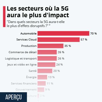 Infographie: Les secteurs où la 5G aura le plus d'impact | Statista