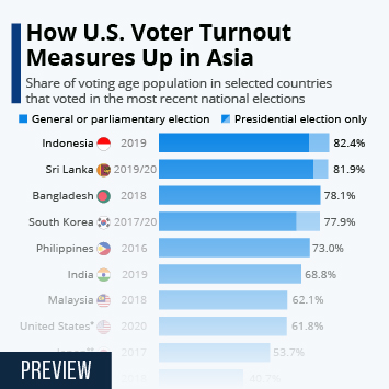 Infographic: How U.S. Voter Turnout Measures Up in Asia   Statista