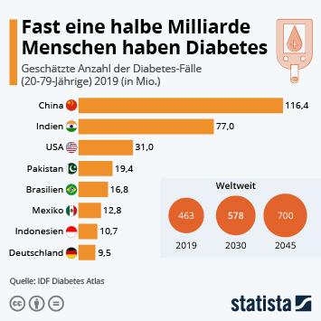 Infografik: Fast eine halbe Milliarde Menschen hat Diabetes   Statista