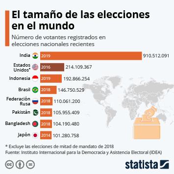 Infografía: El tamaño de las elecciones en el mundo | Statista