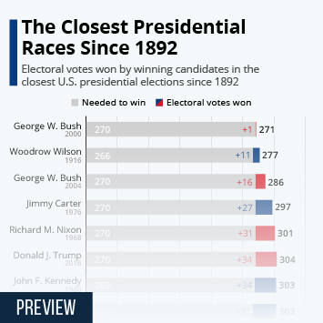 U.S. presidential elections 1789-2020 Infographic - The Closest Presidential Races Since 1892