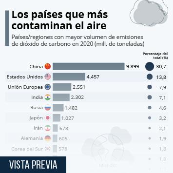 Infografía: Los países que más contaminan el aire   Statista