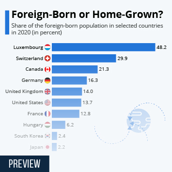 Infographic: Foreign-Born or Home-Grown? | Statista