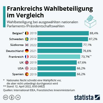 Infografik: Wo die Wahlbeteiligung höher war als in den USA   Statista