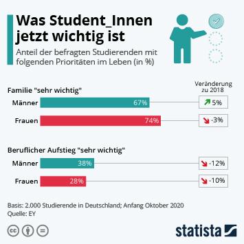 Infografik: Was Student_Innen jetzt wichtig ist | Statista