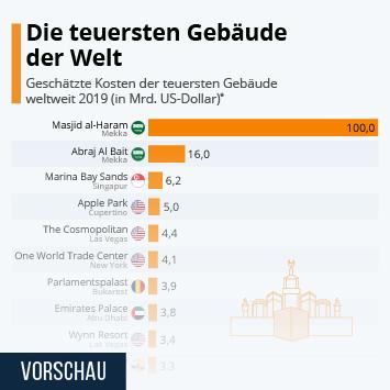 Link zu Die teuersten Gebäude der Welt Infografik