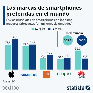 Infografía: Apple lidera el mercado de los smartphones firmando un trimestre récord | Statista