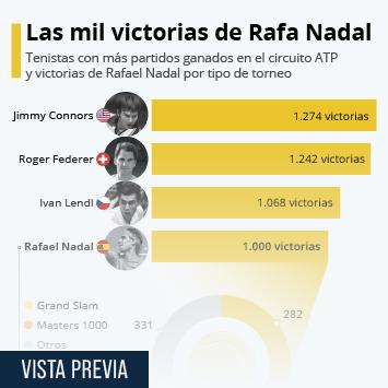 Enlace a Rafa Nadal ya forma parte del club de las 1.000 victorias en el circuito profesional Infografía