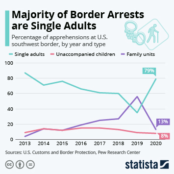 Majority of Border Arrests are Single Adults