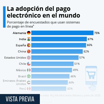 Infografía: La adopción del pago electrónico en el mundo | Statista