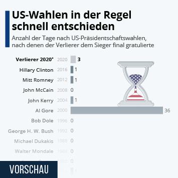 Infografik: US-Wahlen in der Regel schnell entschieden | Statista