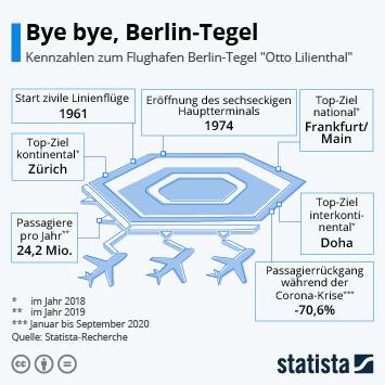 Infografik: Bye bye, Berlin-Tegel | Statista