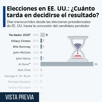 Infografía: Pocas elecciones en EE. UU. mantuvieron al mundo días esperando los resultados | Statista
