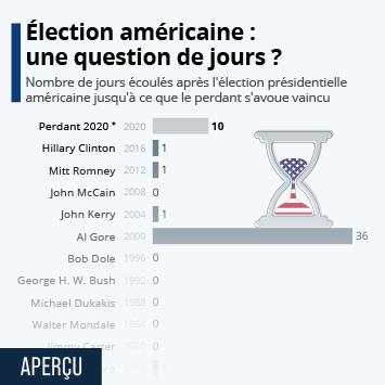 Infographie: Élections américaines : une question de jours ? | Statista