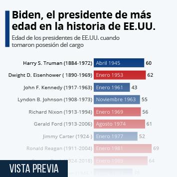 Infografía: Biden, el presidente con más edad de la historia de EE.UU. | Statista