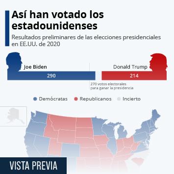 Infografía: Joe Biden, presidente electo de Estados Unidos | Statista