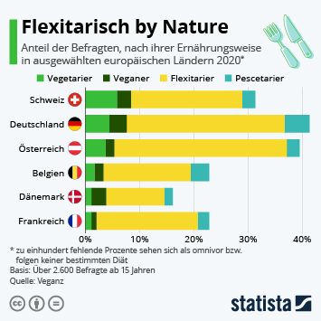 Infografik: Flexitarisch by Nature | Statista
