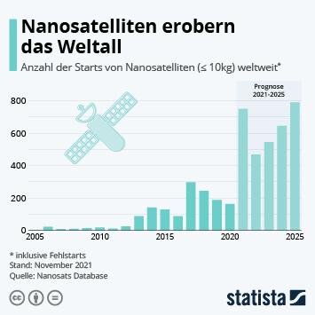 Infografik: Nanosatelliten erobern das Weltall   Statista