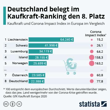 Link zu Deutschland belegt im Kaufkraft-Ranking den 8. Platz Infografik