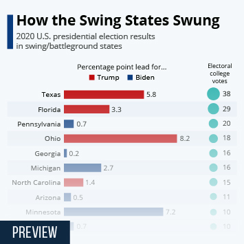 Infographic: How The Swing States Swung | Statista