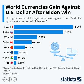 Infographic: World Currencies Gain Against U.S. Dollar After Biden Win | Statista