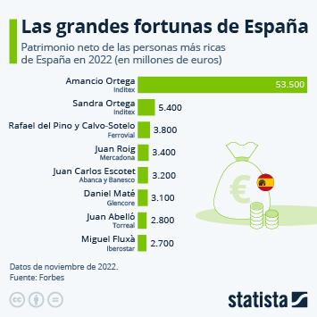 Amancio Ortega sigue ostentando la mayor fortuna de España