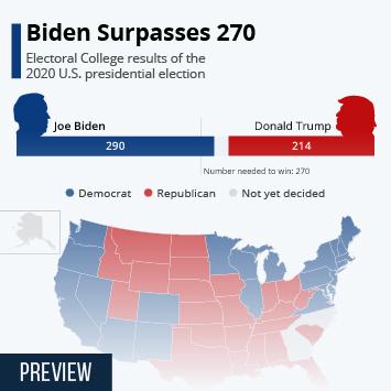 Infographic: Biden Surpasses 270 | Statista