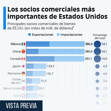 Infografía: ¿Con qué países comercia más Estados Unidos? | Statista