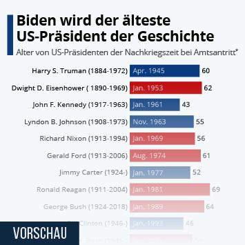 Link zu Biden wird der älteste US-Präsident der Geschichte Infografik