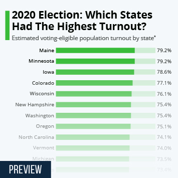 Infographic: 2020 Election: Which States Had The Highest Turnout?   Statista