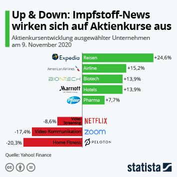 Link zu Up & Down: Impfstoff-News wirken sich auf Aktienkurse aus Infografik