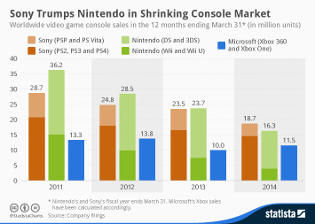 Infographic - Video game console sales