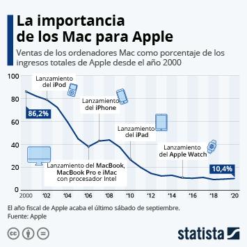 Infografía: La importancia de los Mac para Apple | Statista
