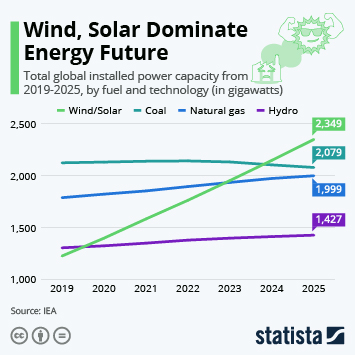Infographic: Wind, Solar Dominate Energy Future | Statista